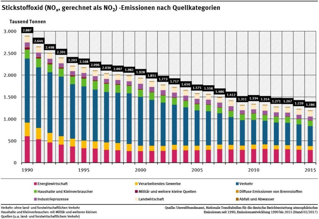 Stickstoffoxid (NOx gerechnet als NO2) -Emissionen nach Quellkategorien