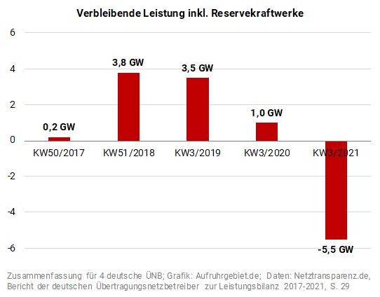 Verbleibende Leistung inkl. Reservekraftwerke